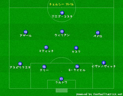 Qoly - Football Web Magazine「UEFA CL優勝候補、10チームの予想フォーメーション」